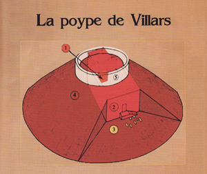 Poype de Villars. Identification des sites succdessifs